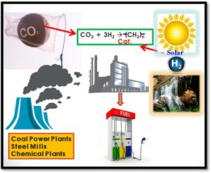 proposed-carbon-capture-and-utilization-ccu-system